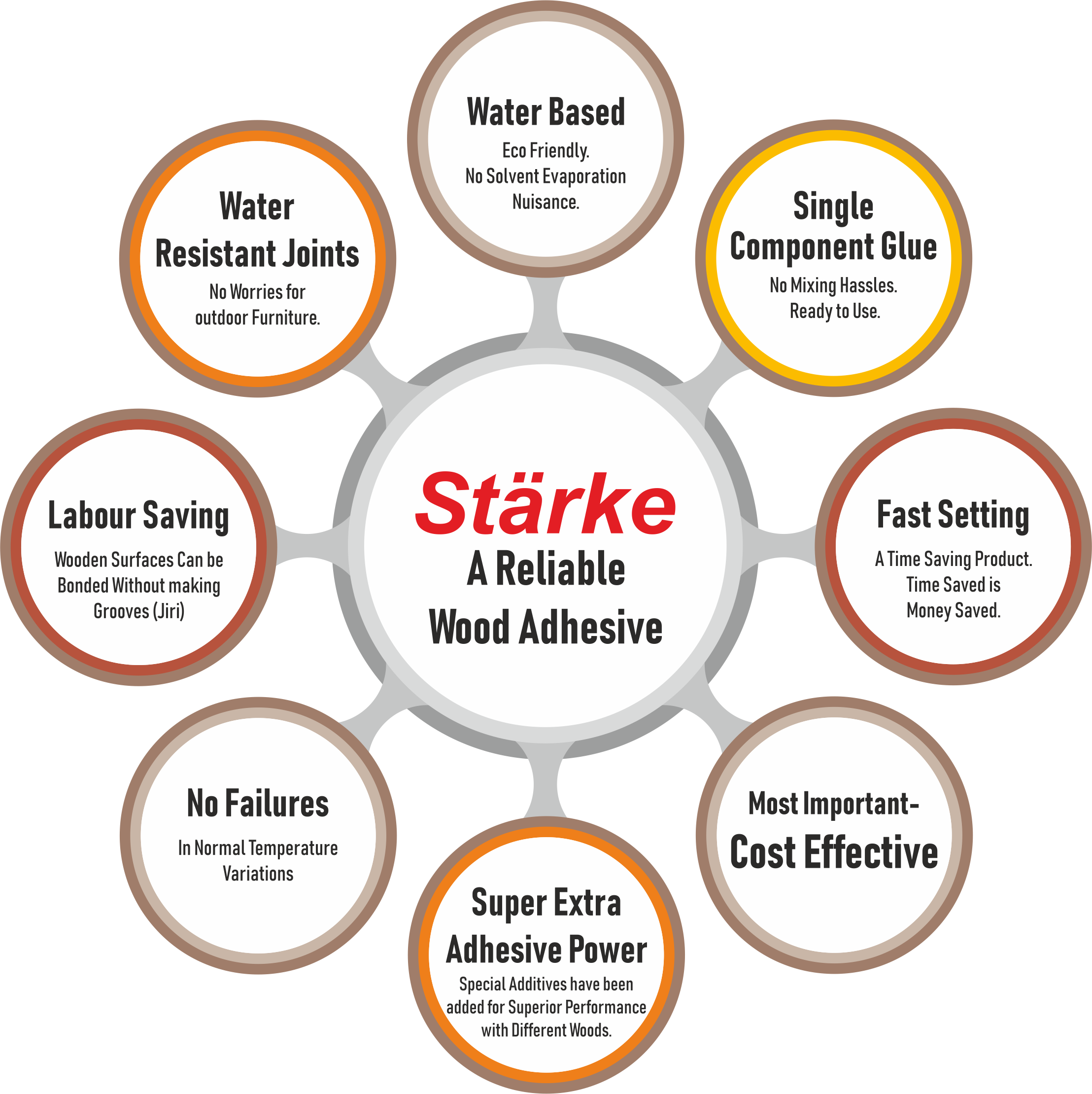 why_starke_adhesive, why_we, relieable_wood_adhesive, labour_seving, water_based, water_resist_joints